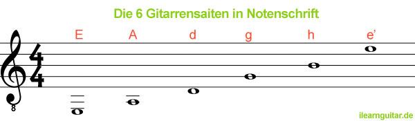 Noten der Gitarrensaiten