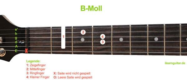 B-Moll Barré Akkord Gitarrengriff